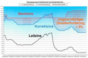 Kreditzinsen berechnen
